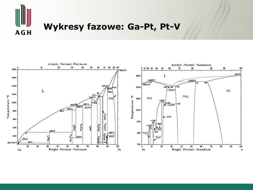 Wykresy fazowe: Ga-Pt, Pt-V