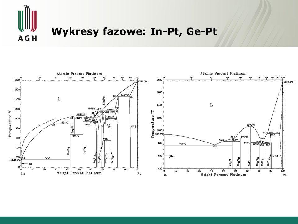 Wykresy fazowe: In-Pt, Ge-Pt