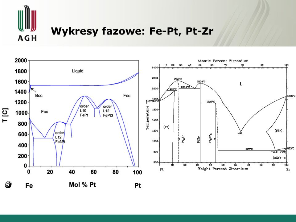 Wykresy fazowe: Fe-Pt, Pt-Zr