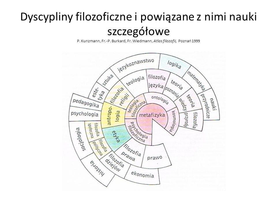Dyscypliny filozoficzne i powiązane z nimi nauki szczegółowe P