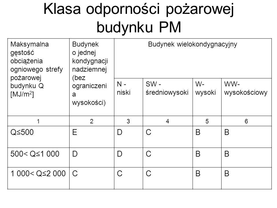 Klasa odporności pożarowej budynku PM