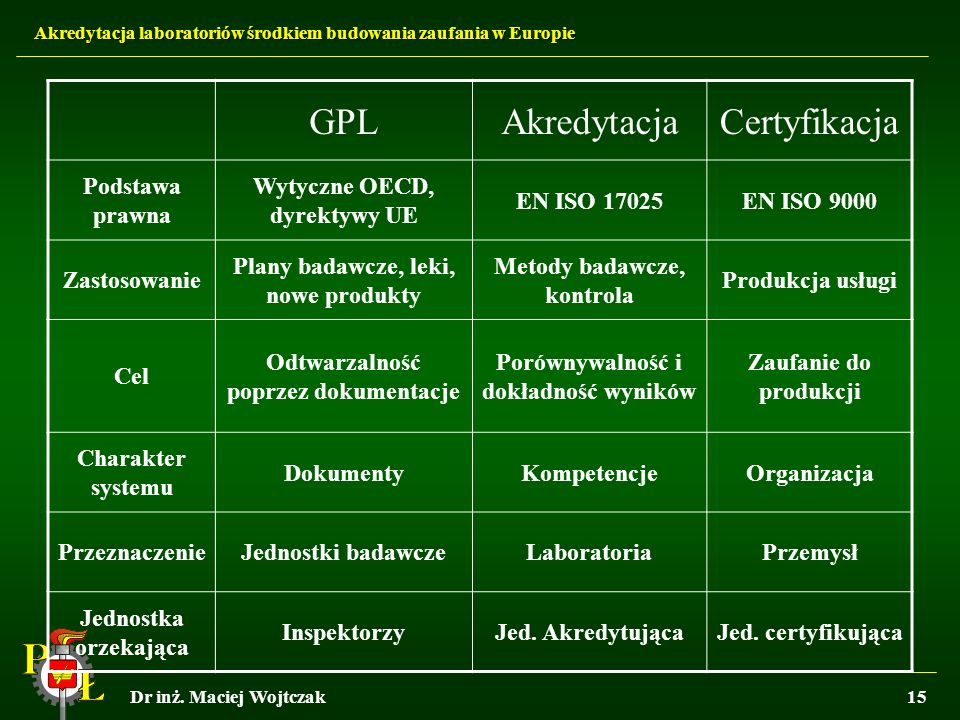 GPL Akredytacja Certyfikacja Podstawa prawna