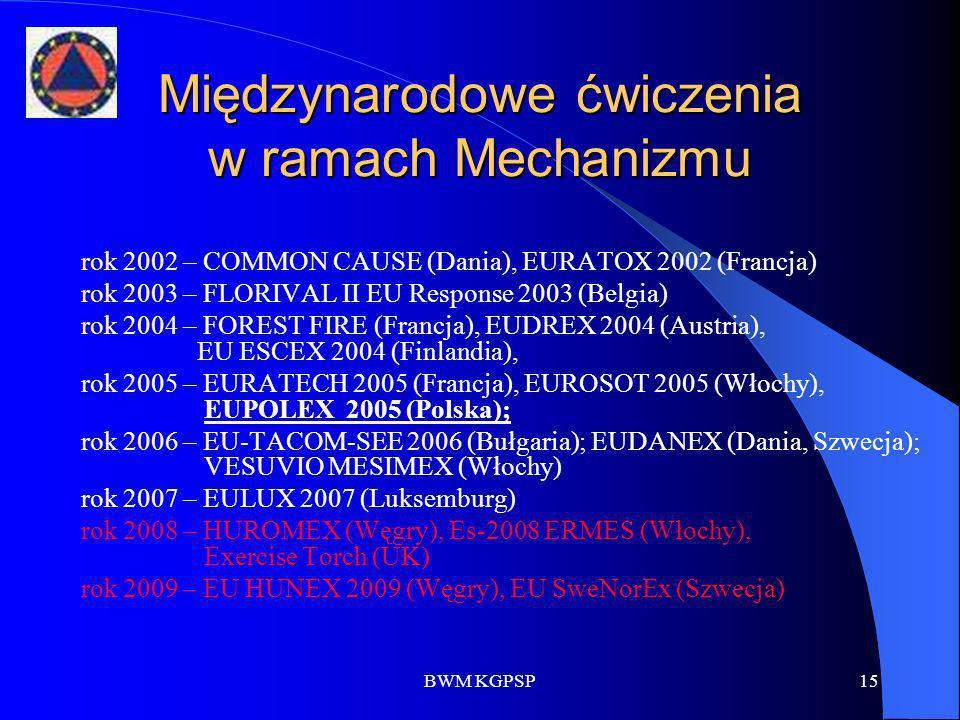 Międzynarodowe ćwiczenia w ramach Mechanizmu