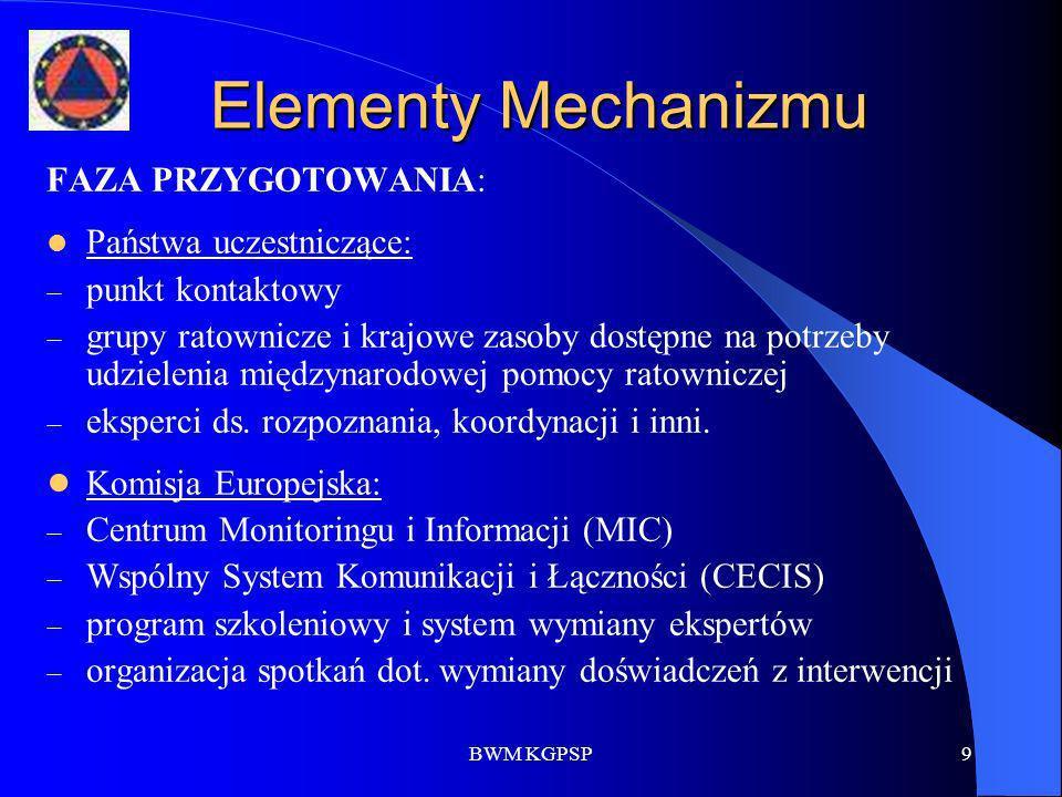 Elementy Mechanizmu FAZA PRZYGOTOWANIA: Państwa uczestniczące: