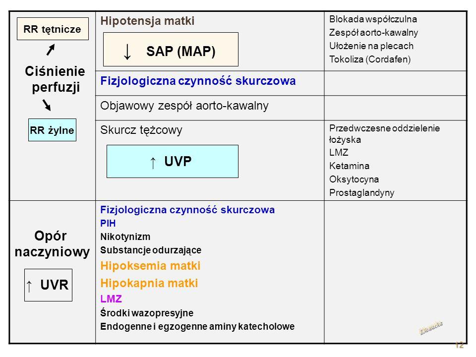 ↓ SAP (MAP) Ciśnienie perfuzji ↑ UVP Opór naczyniowy ↑ UVR