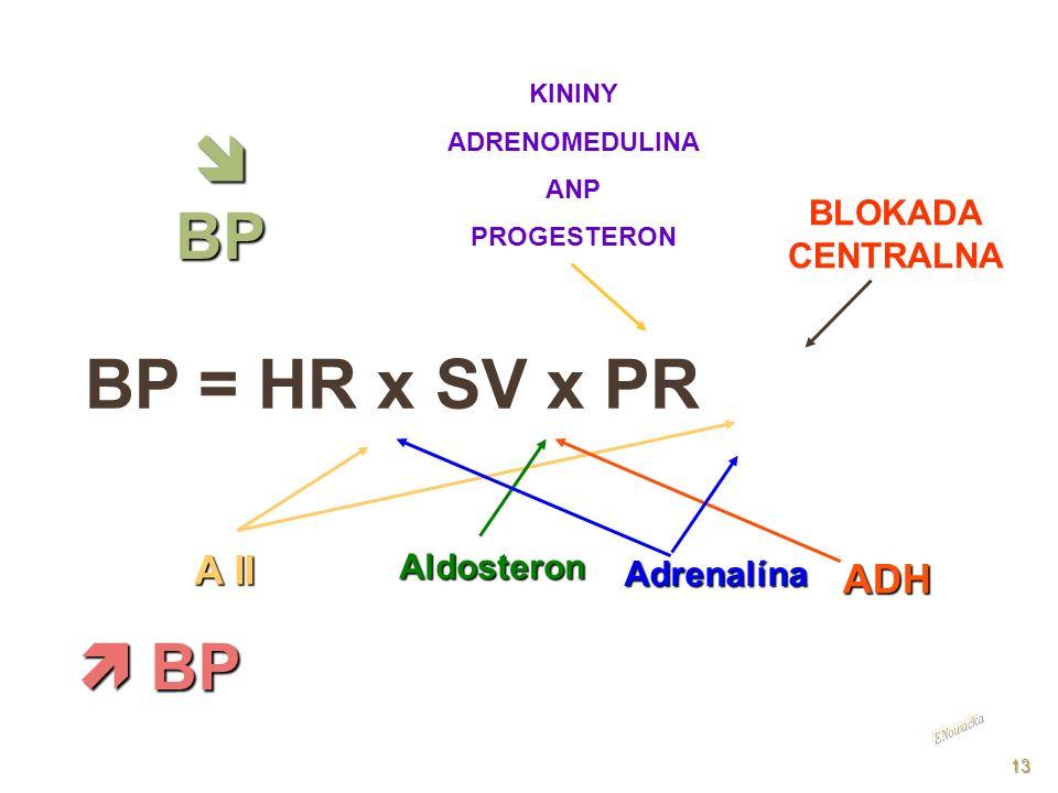BP = HR x SV x PR  BP  BP A II ADH BLOKADA CENTRALNA Aldosteron