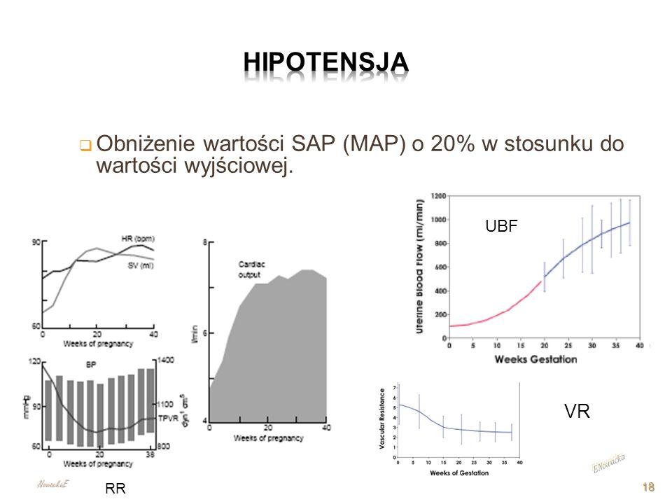 HIPOTENSJA Obniżenie wartości SAP (MAP) o 20% w stosunku do wartości wyjściowej. UBF. VR. ENowacka.
