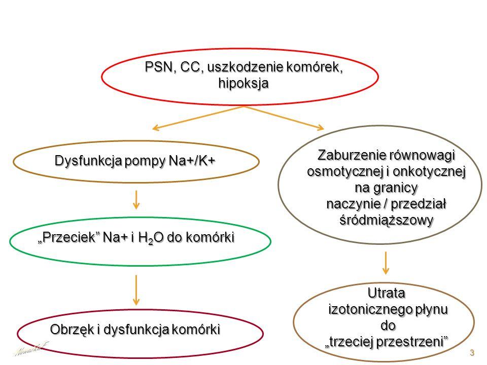 PSN, CC, uszkodzenie komórek, hipoksja