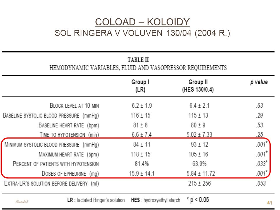 COLOAD – koloidy Sol Ringera v Voluven 130/04 (2004 r.)