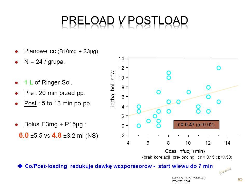 (brak korelacji pre-loading : r = 0.15 ; p=0.50)