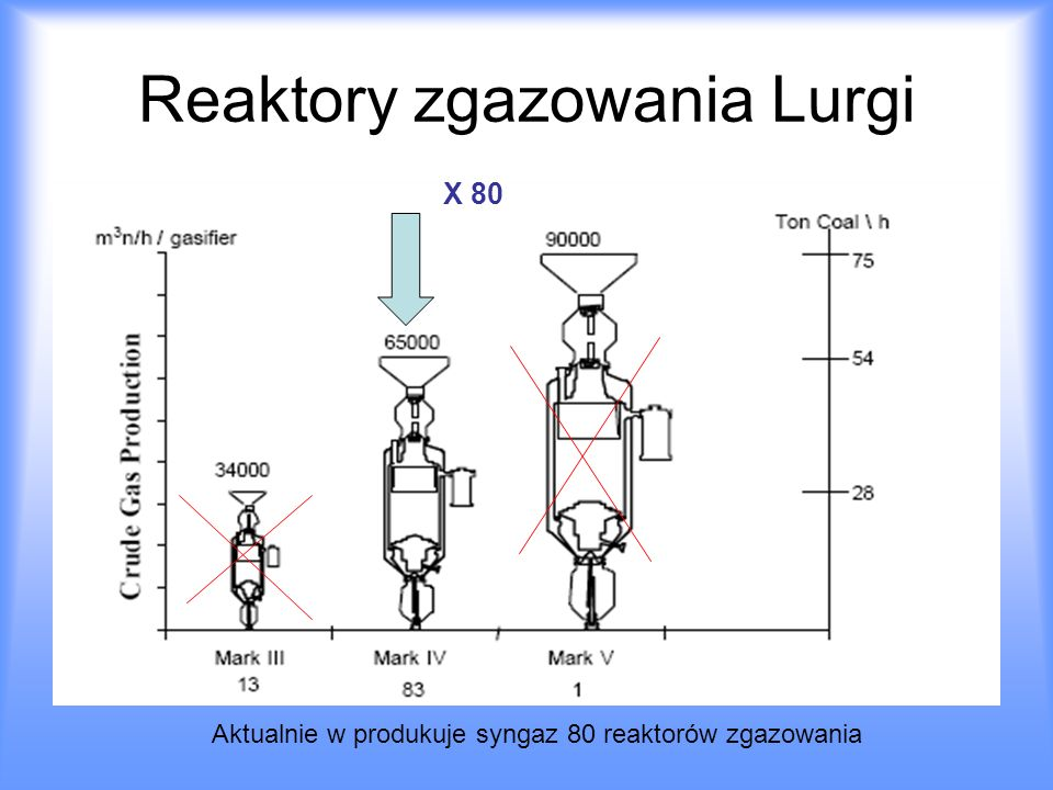 Reaktory zgazowania Lurgi