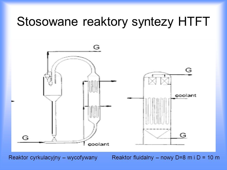 Stosowane reaktory syntezy HTFT