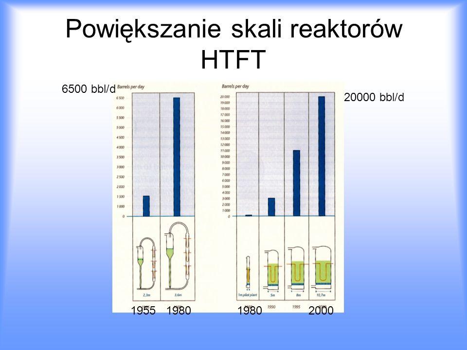 Powiększanie skali reaktorów HTFT