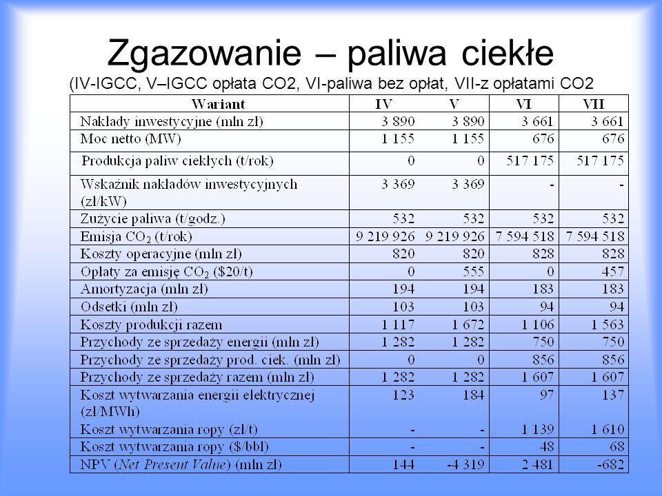 Zgazowanie – paliwa ciekłe (IV-IGCC, V–IGCC opłata CO2, VI-paliwa bez opłat, VII-z opłatami CO2