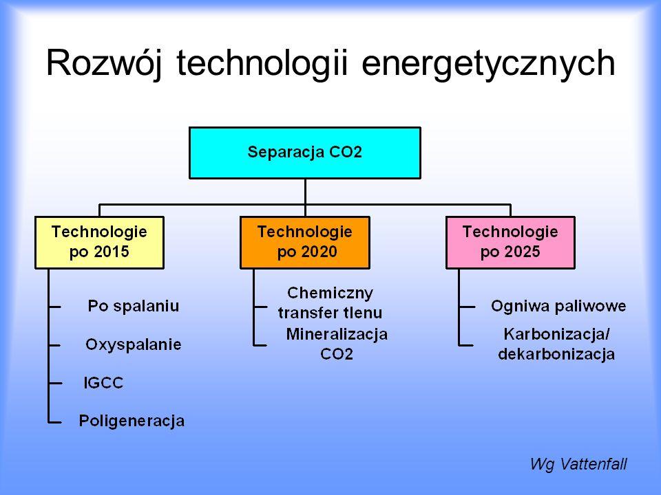 Rozwój technologii energetycznych