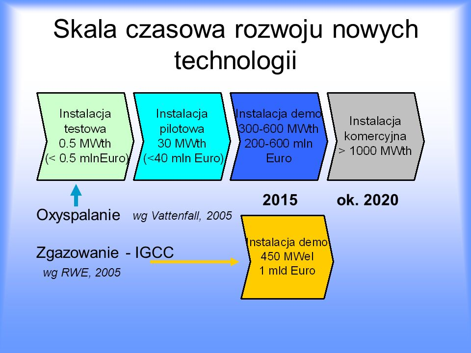 Skala czasowa rozwoju nowych technologii