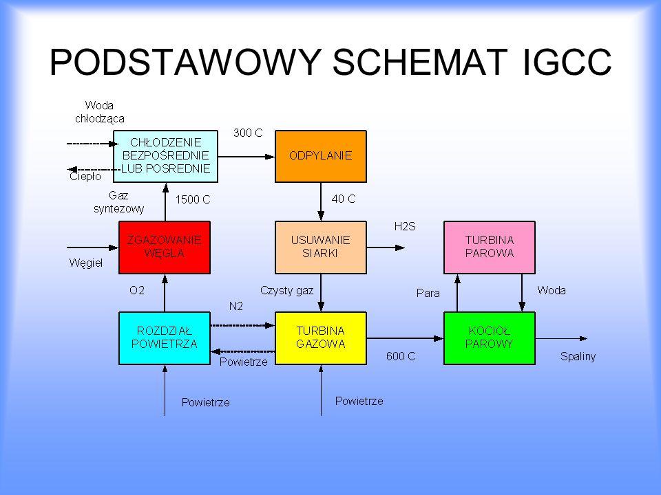 PODSTAWOWY SCHEMAT IGCC