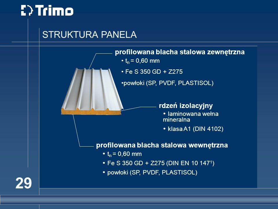 STRUKTURA PANELA profilowana blacha stalowa zewnętrzna tn = 0,60 mm