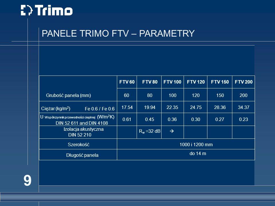 PANELE TRIMO FTV – PARAMETRY