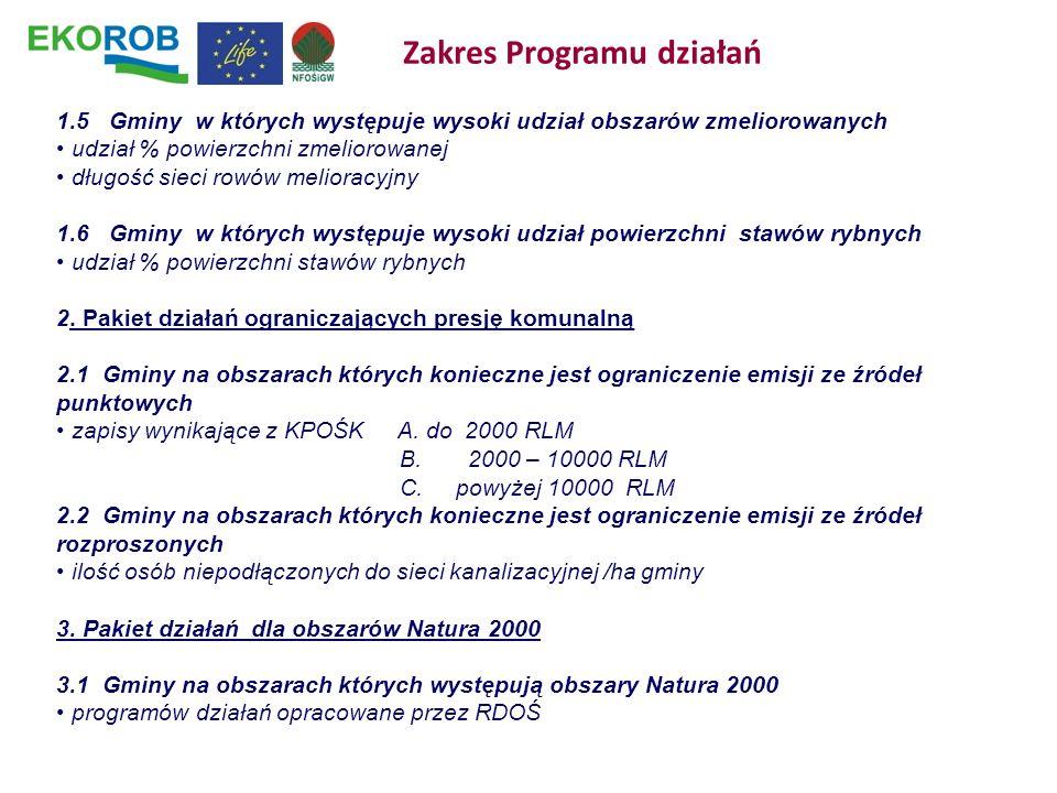 Zakres Programu działań