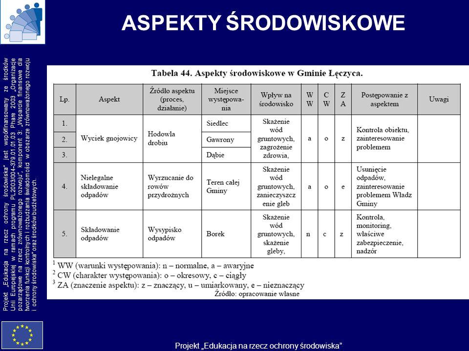 ASPEKTY ŚRODOWISKOWE