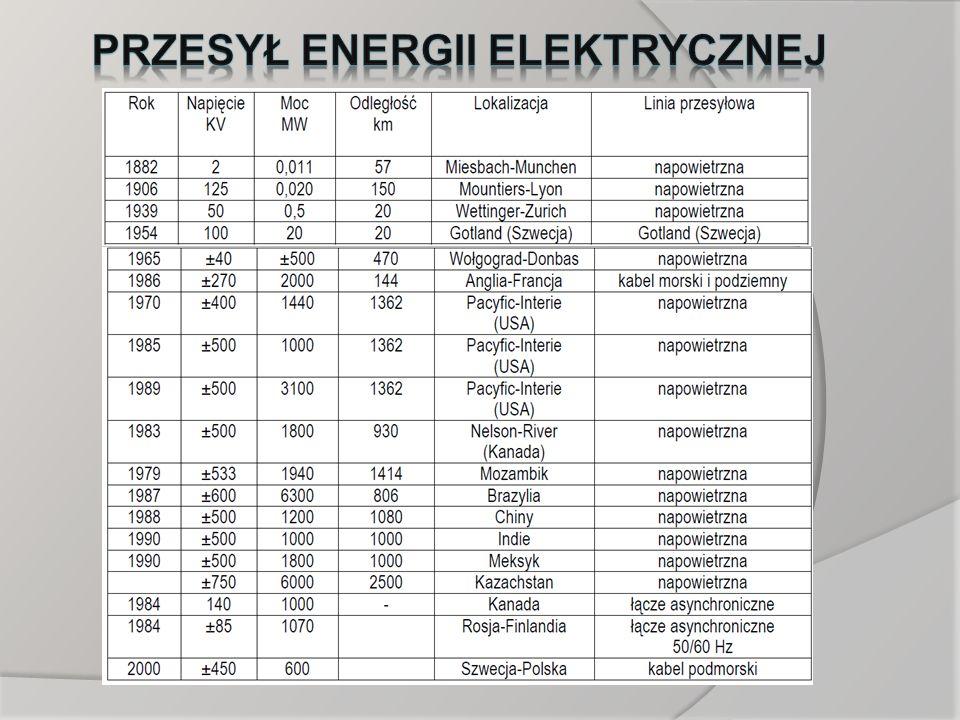 Przesył energii elektrycznej