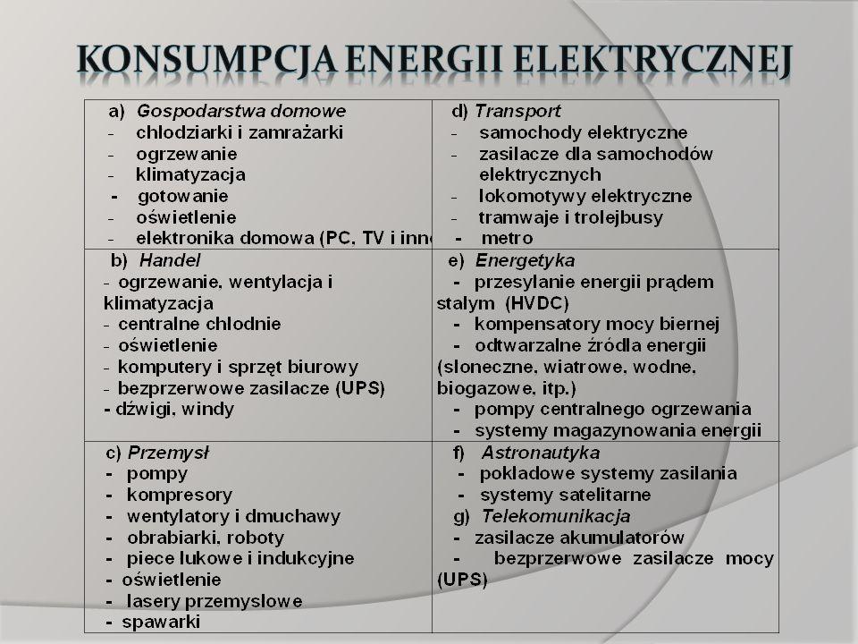 Konsumpcja energii elektrycznej