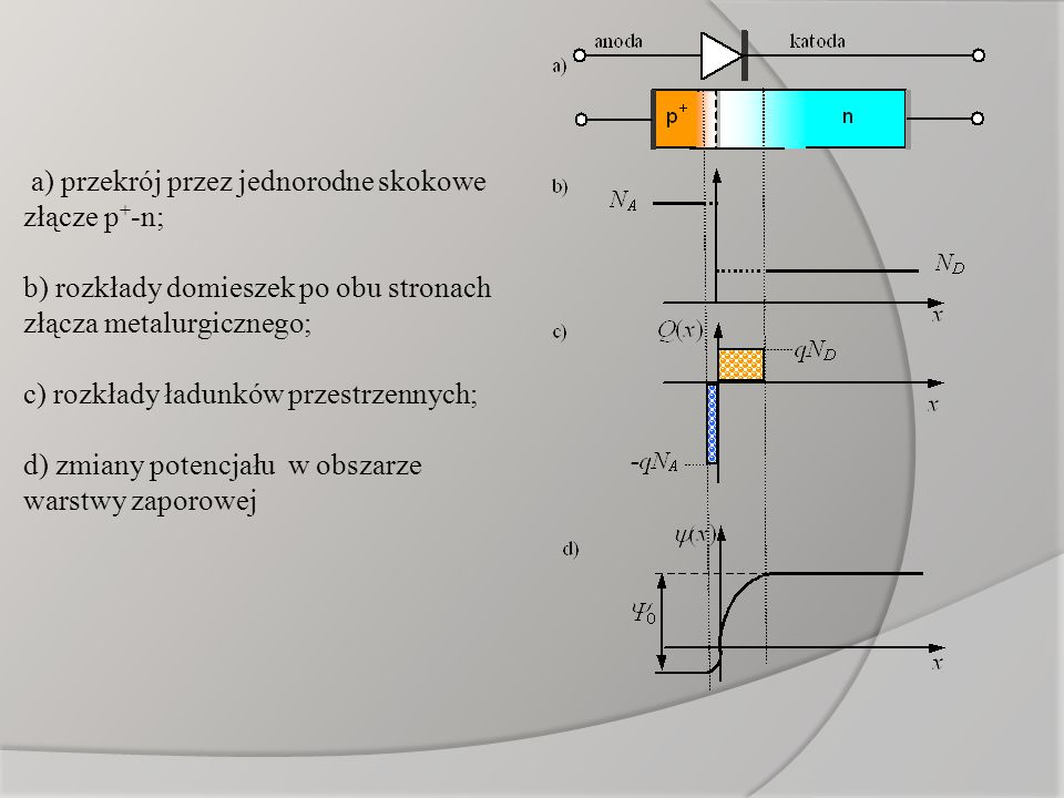 a) przekrój przez jednorodne skokowe złącze p+-n;