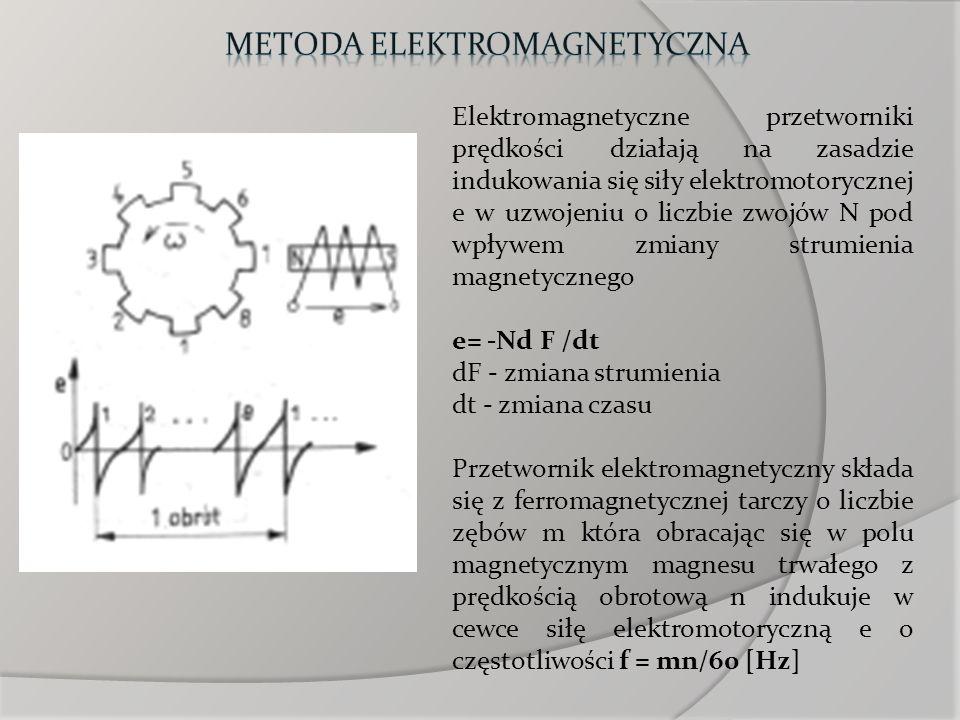 Metoda elektromagnetyczna