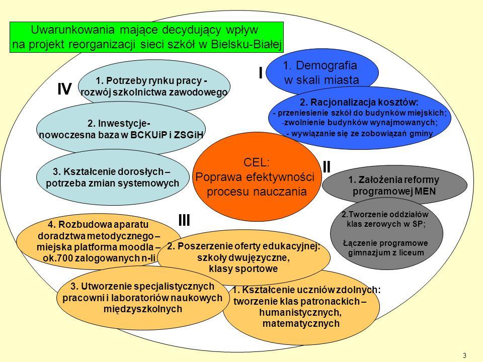 Uwarunkowania mające decydujący wpływ na projekt reorganizacji sieci szkół w Bielsku-Białej