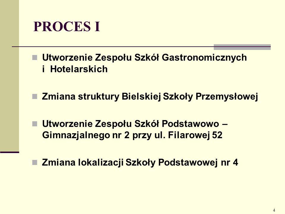 PROCES I Utworzenie Zespołu Szkół Gastronomicznych i Hotelarskich