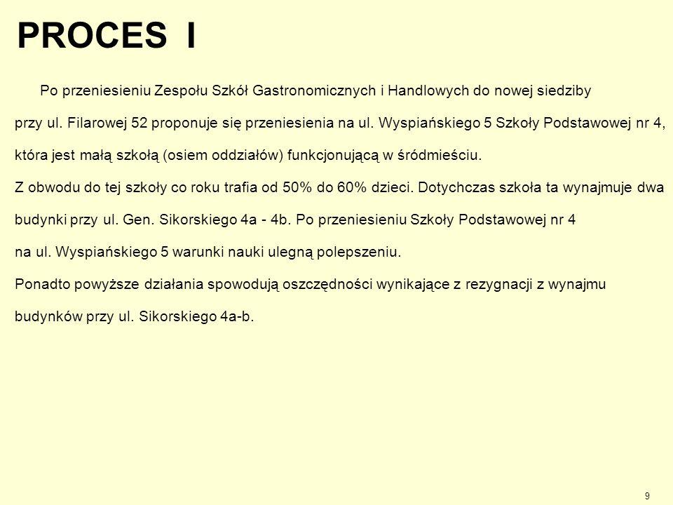 PROCES I Po przeniesieniu Zespołu Szkół Gastronomicznych i Handlowych do nowej siedziby.