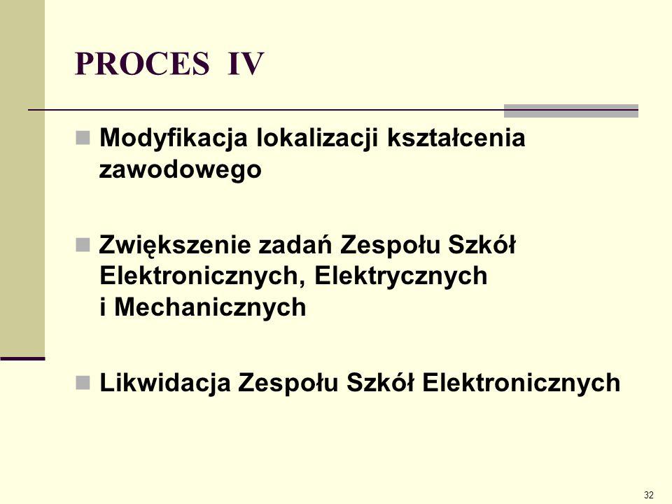 PROCES IV Modyfikacja lokalizacji kształcenia zawodowego