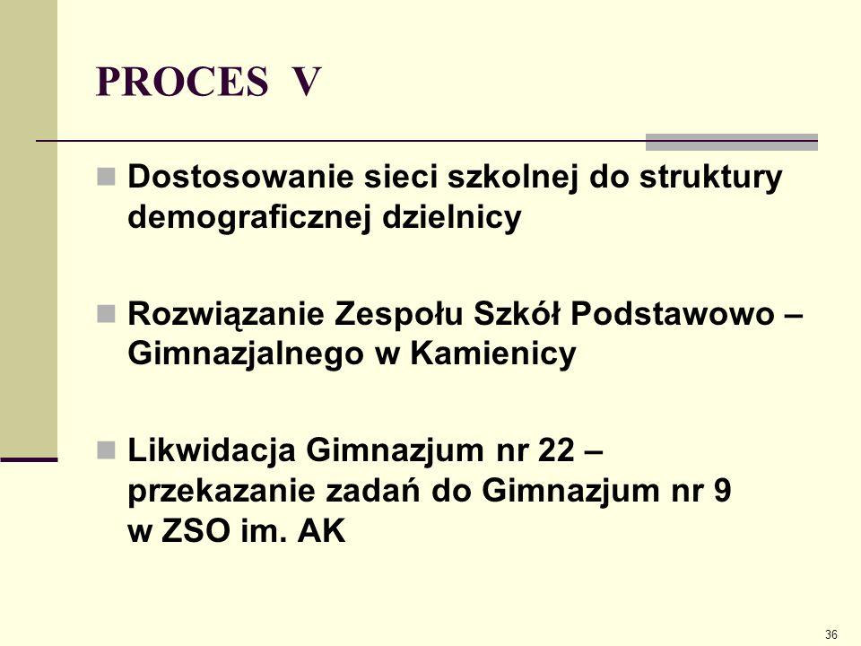 PROCES V Dostosowanie sieci szkolnej do struktury demograficznej dzielnicy. Rozwiązanie Zespołu Szkół Podstawowo – Gimnazjalnego w Kamienicy.