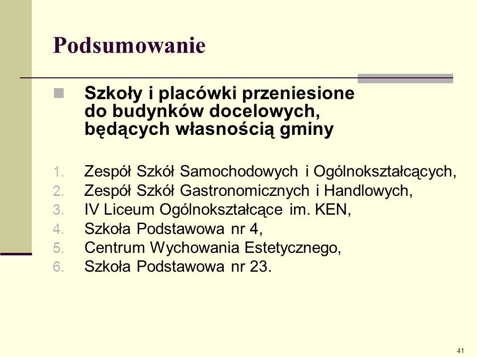 Podsumowanie Szkoły i placówki przeniesione do budynków docelowych, będących własnością gminy. Zespół Szkół Samochodowych i Ogólnokształcących,