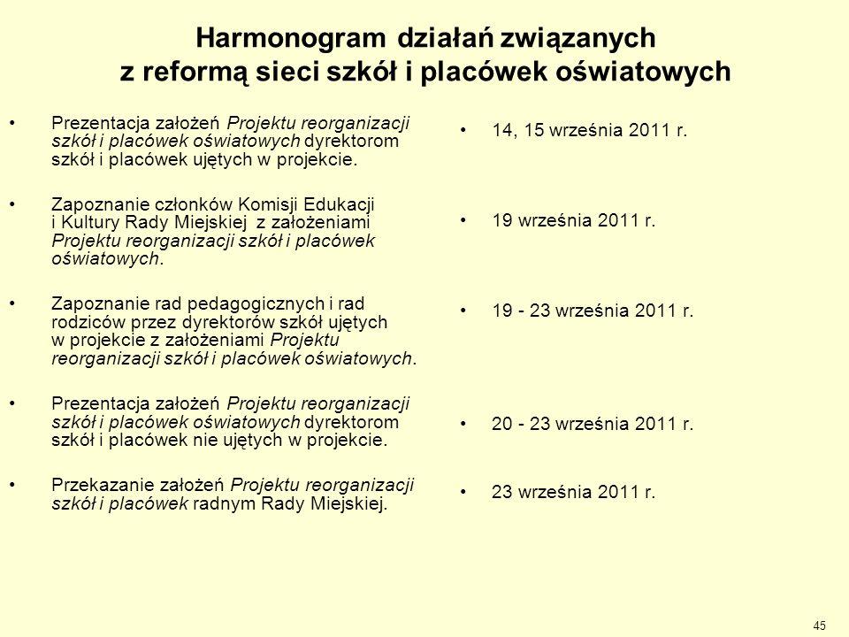 Harmonogram działań związanych z reformą sieci szkół i placówek oświatowych