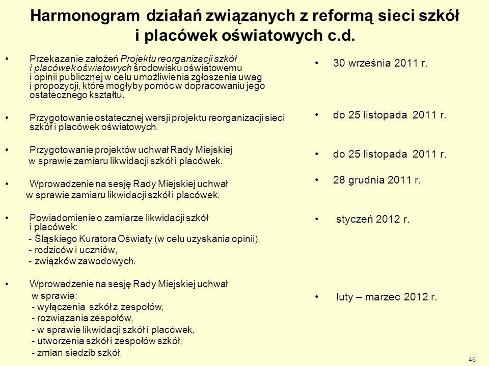Harmonogram działań związanych z reformą sieci szkół i placówek oświatowych c.d.