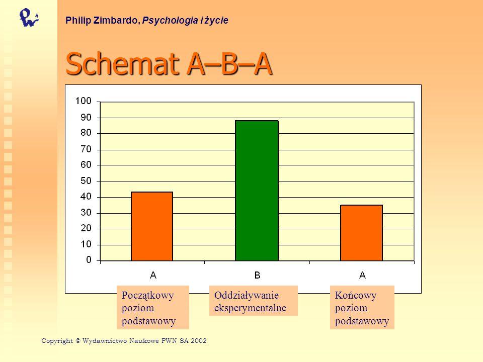 Schemat A–B–A Początkowy poziom podstawowy