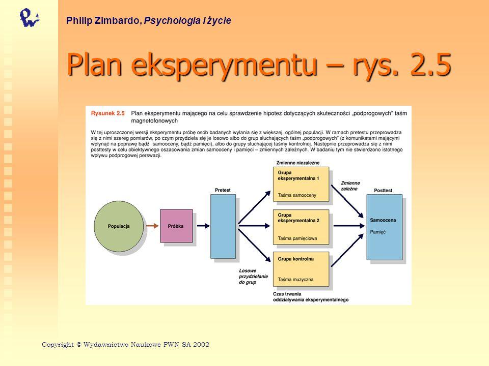 Plan eksperymentu – rys. 2.5