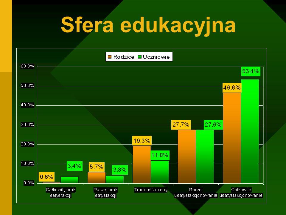 Sfera edukacyjna