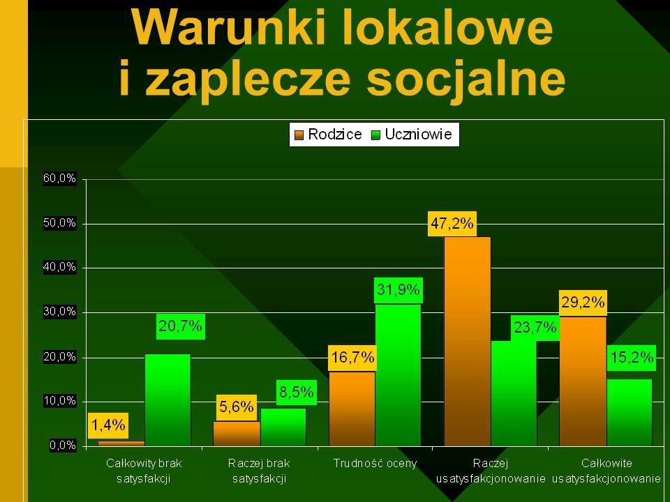 Warunki lokalowe i zaplecze socjalne