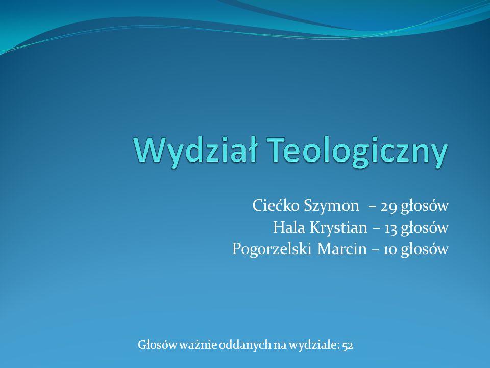 Wydział Teologiczny Ciećko Szymon – 29 głosów