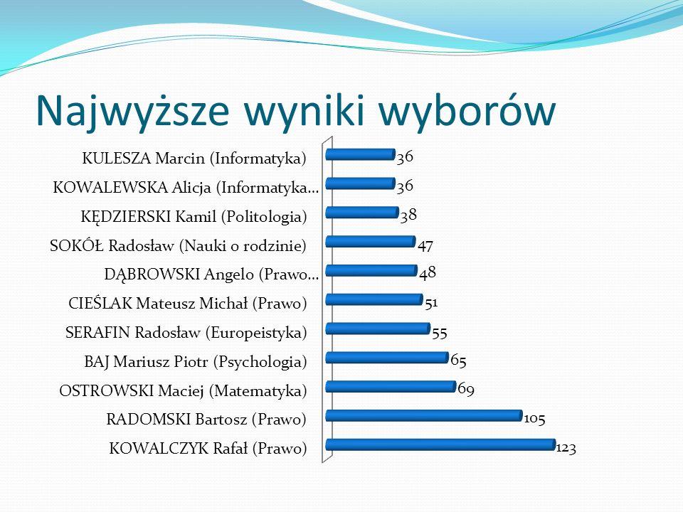 Najwyższe wyniki wyborów