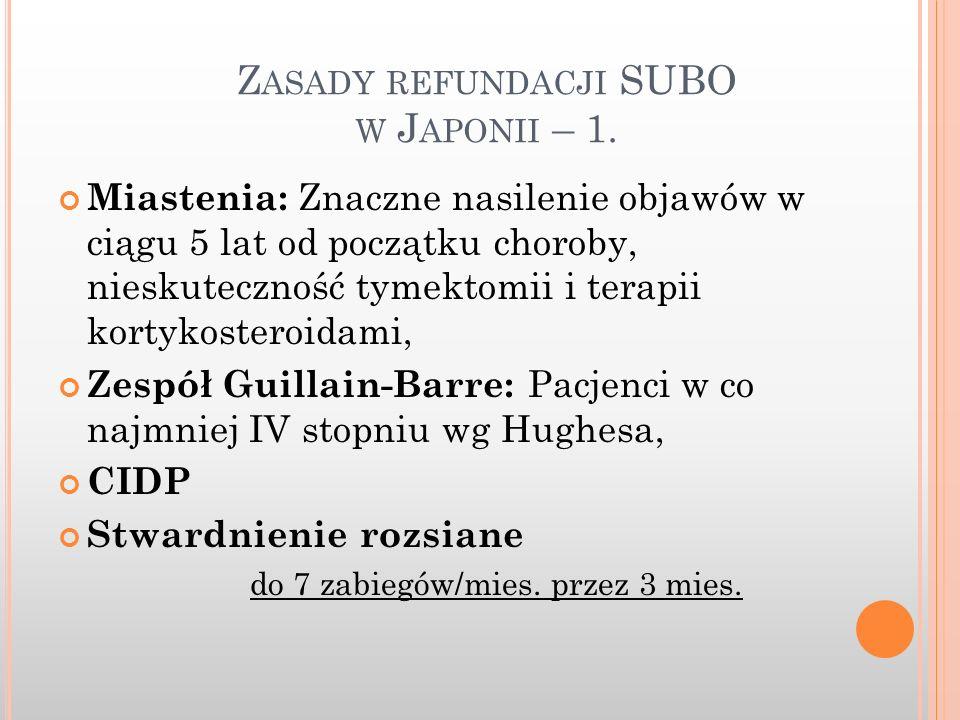 Zasady refundacji SUBO w Japonii – 1.