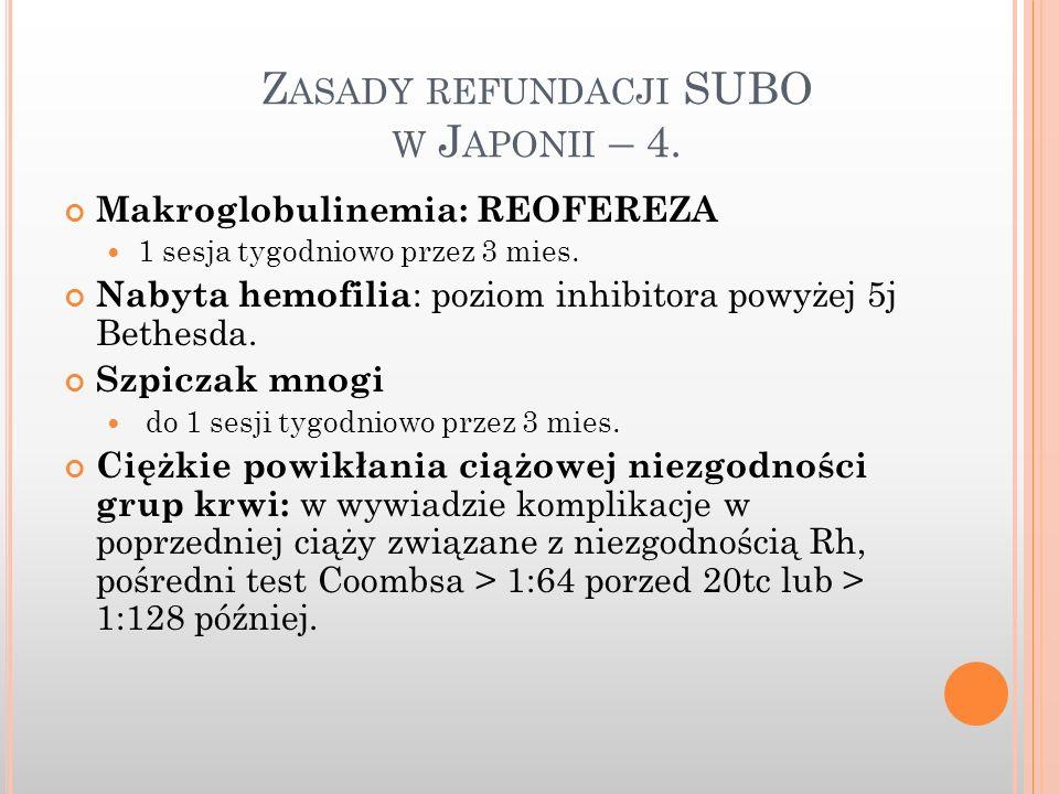 Zasady refundacji SUBO w Japonii – 4.