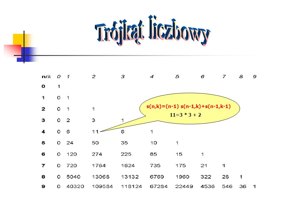 Trójkąt liczbowy s(n,k)=(n-1) s(n-1,k)+s(n-1,k-1) 11=3 * 3 + 2