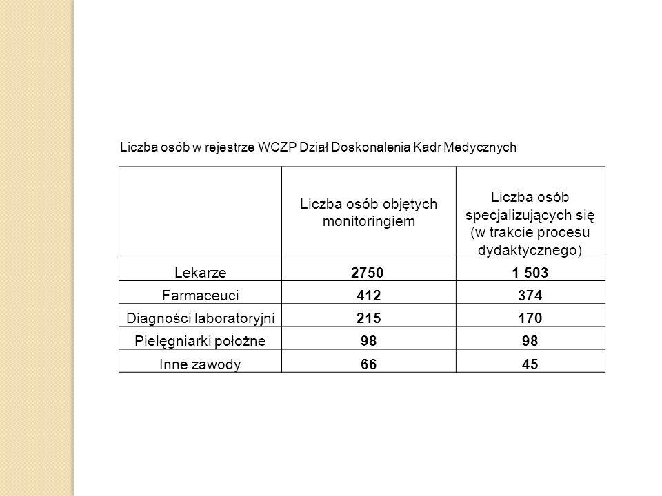 Liczba osób objętych monitoringiem