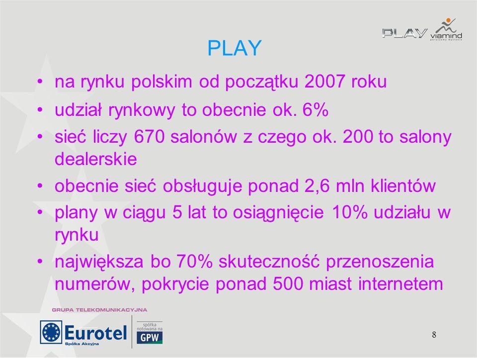 PLAY na rynku polskim od początku 2007 roku