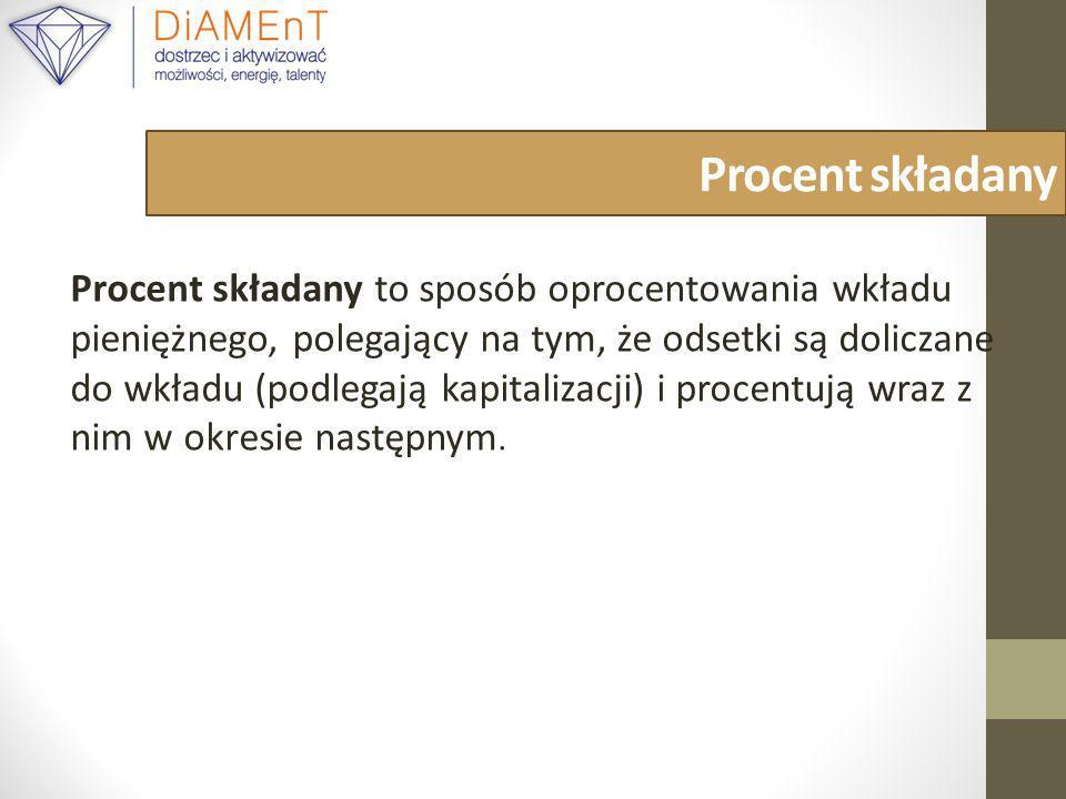 Procent składany