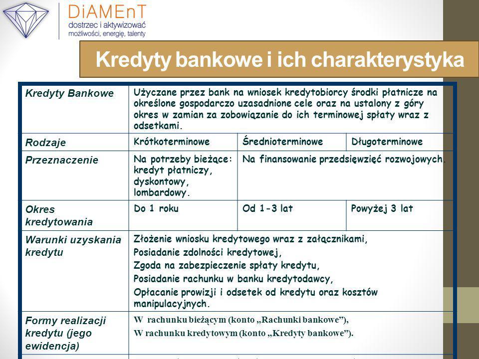 Kredyty bankowe i ich charakterystyka